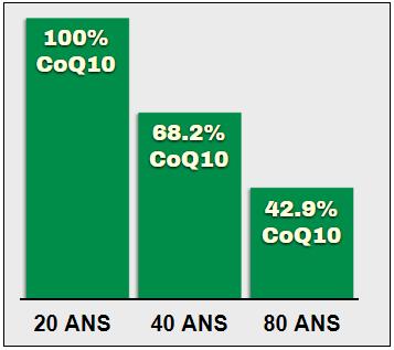 Graphique CoQ10