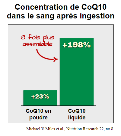 Concentration CoQ10